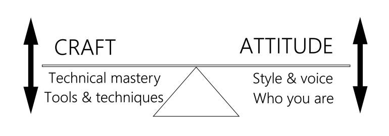 Diagram illustrating the balance between craft and attitude