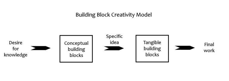 Diagram of building block creativity model