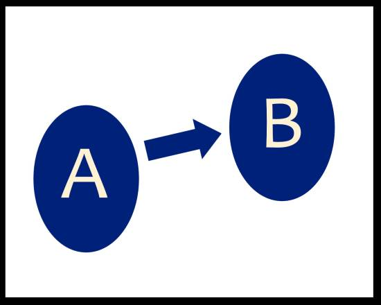 Diagram of arrow pointing from a point labeled A to a point labeled B